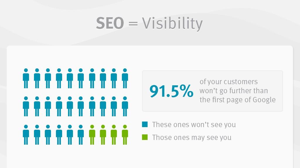 Er din hjemmeside synlig på side 1 på Google?